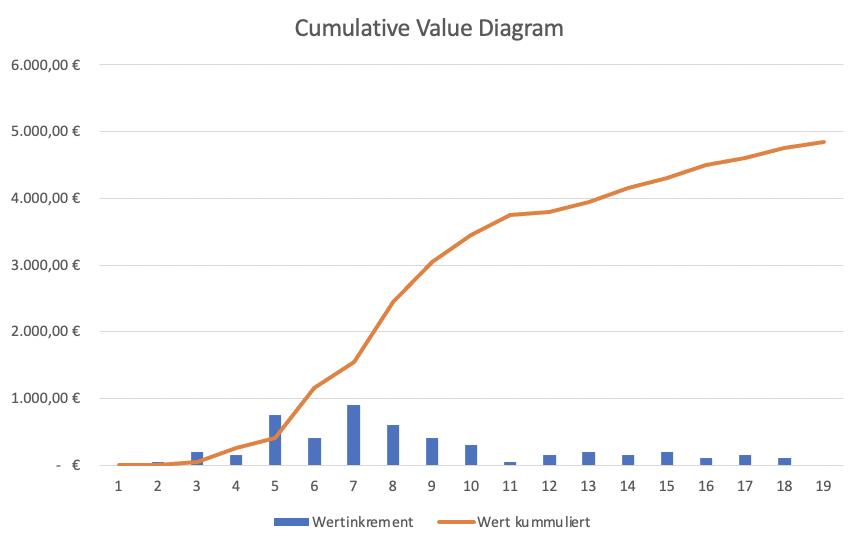 Nicht linearer Anstieg des Wertes bei inkrementeller Lieferung.